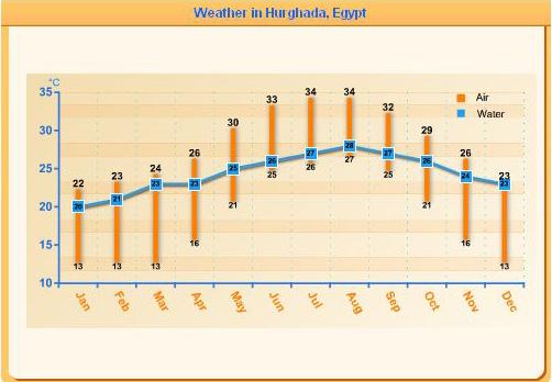 Погода в хабаровск на июнь